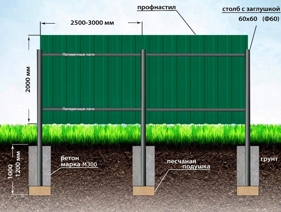 Нужно ли бетонировать столбы?